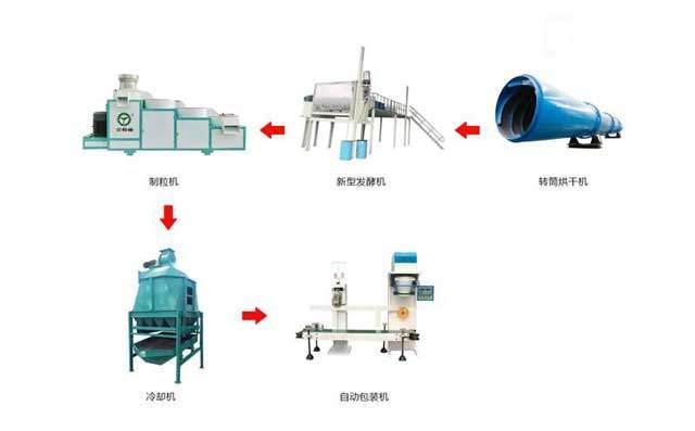 金格瑞专业研发设计有机肥生产线