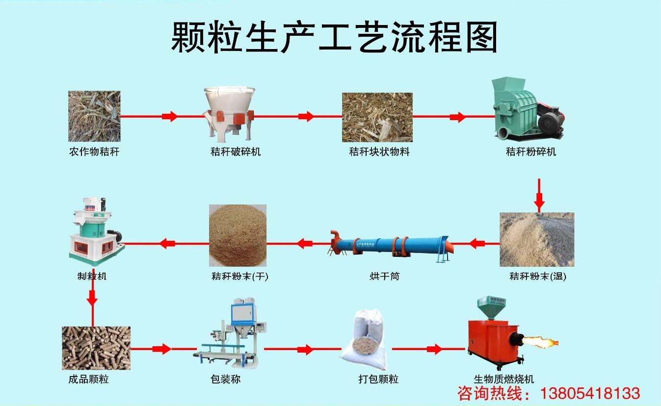 秸秆燃料颗粒机工艺流程图