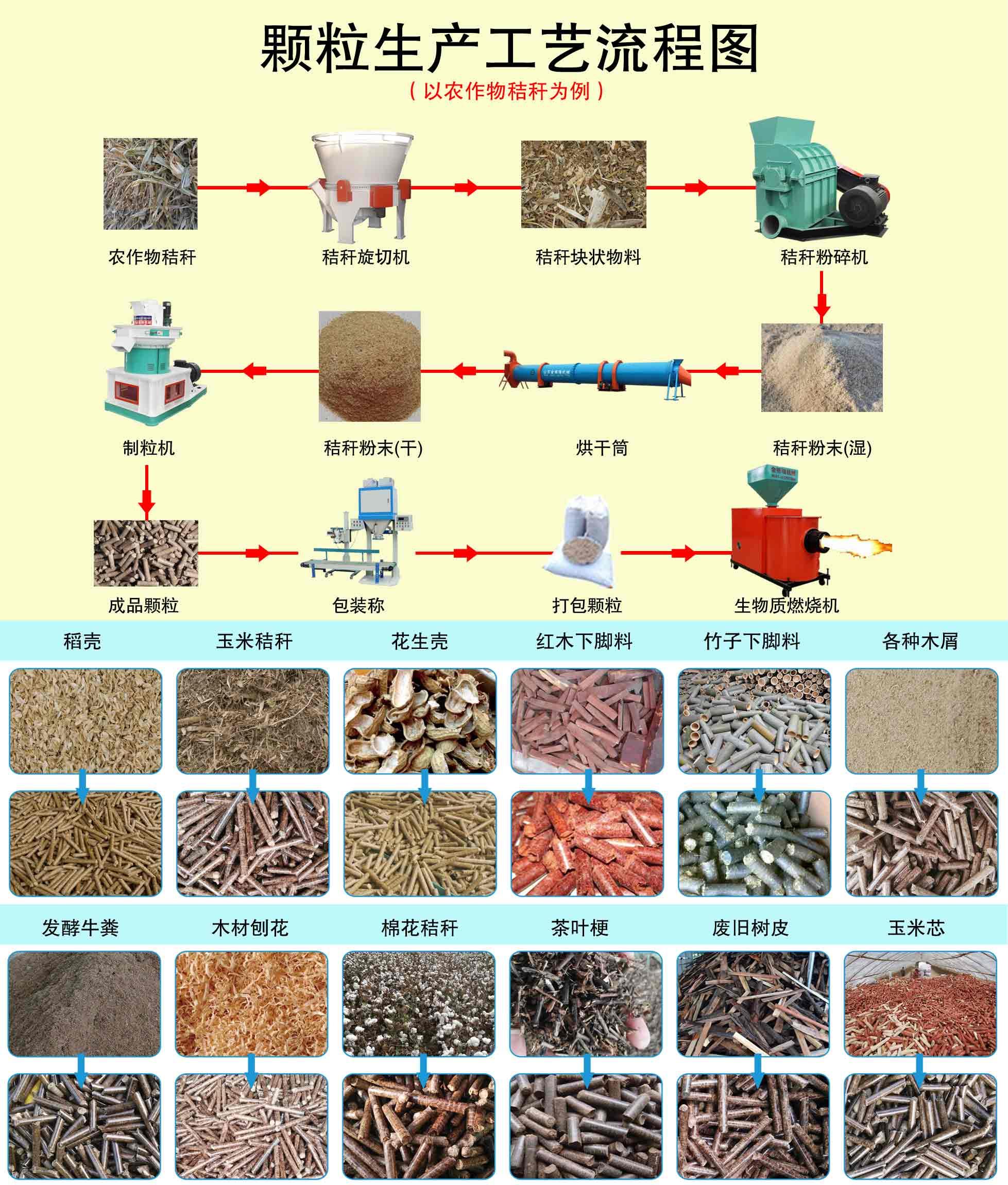 生物质颗粒机工艺流程图