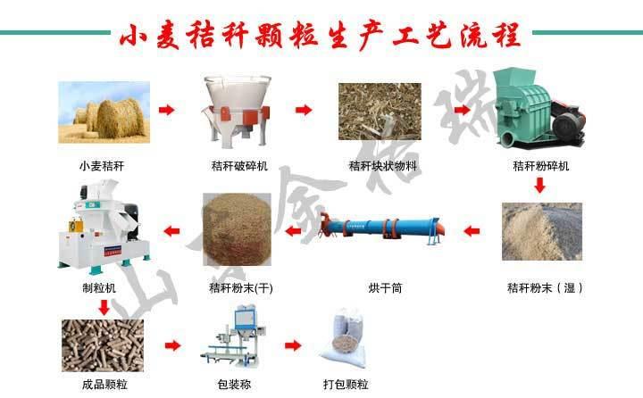 小麦小型秸秆颗粒机工艺流程图