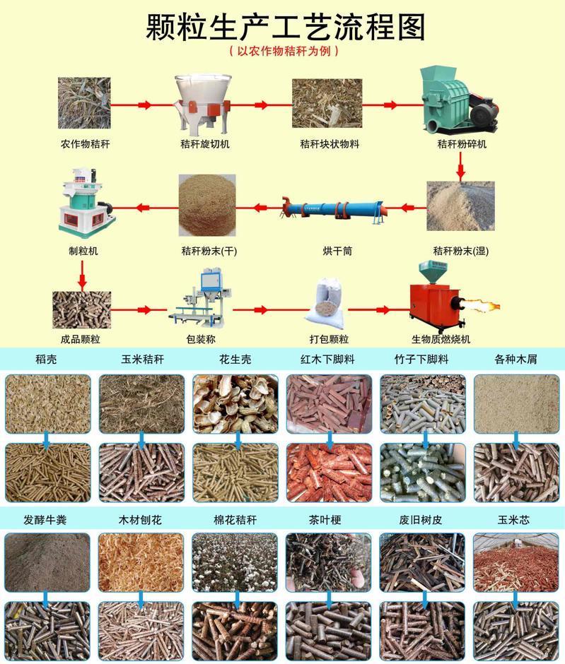 生物质颗粒生产工艺流程图及颗粒展示