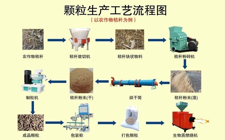 秸秆颗粒生产工艺流程图