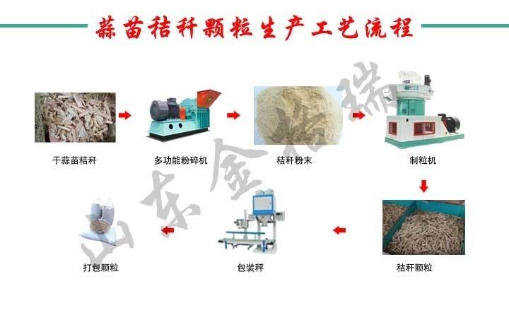 蒜苗秸秆颗粒生产工艺流程
