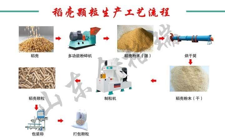 稻壳颗粒机生产工艺流程图