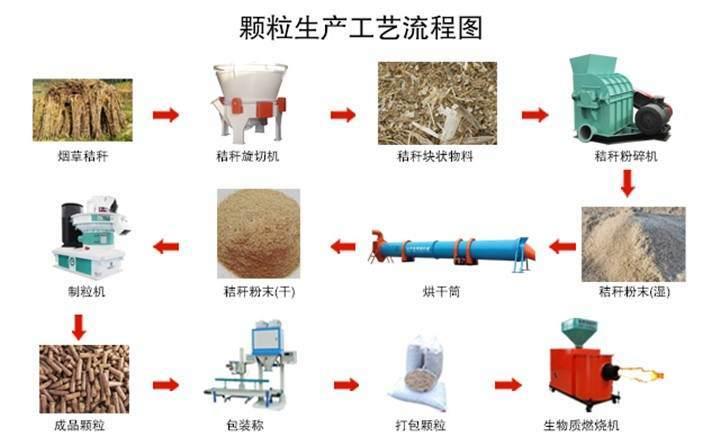 烟杆颗粒生产工艺流程